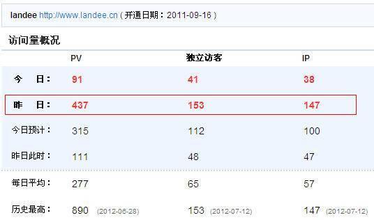 [SEO日记]CNZZ统计显示Landee.cn昨日搜索量新高至70