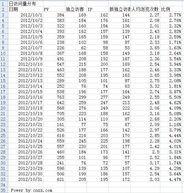 LANDEE 2012年10月CNZZ流量数据表
