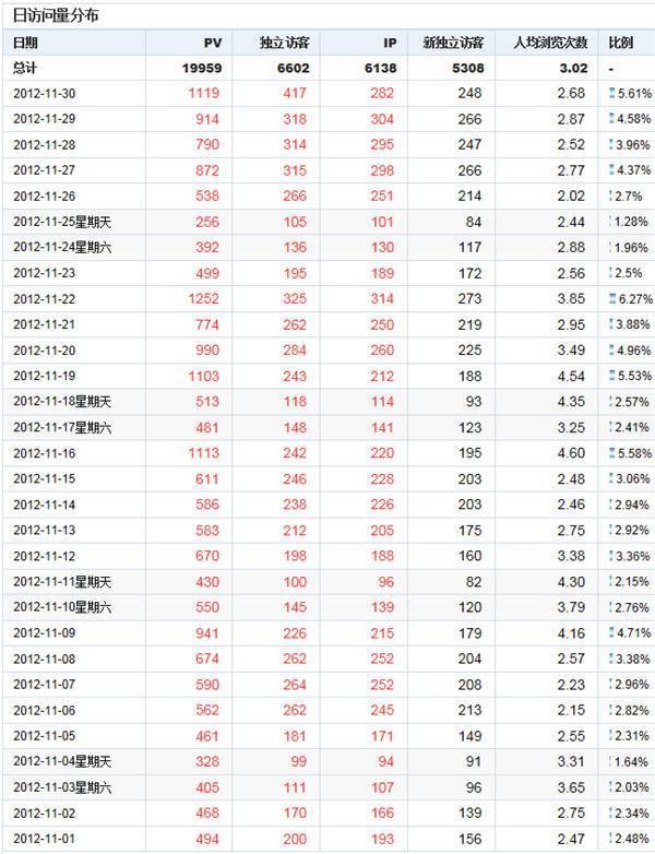 外贸英文SEO效果报告:LANDEE 2012年11月CNZZ流量数据表
