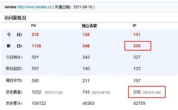 英文Google优化案例: Landee IP创新高达330 IP/天
