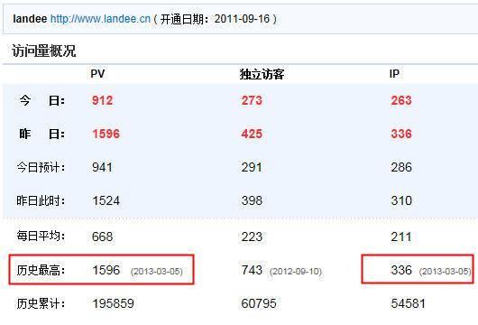 外贸Google SEO案例: Landee IP & PV创新高