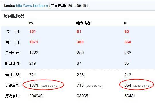英文SEO: Landee网站流量新高度PV 1871,IP 364