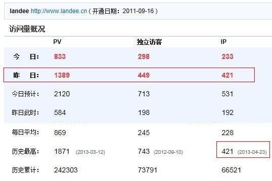 Landee.cn CNZZ IP数创新高达421