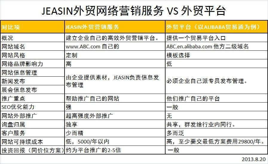 杰欣外贸SEO VS 外贸B2B平台